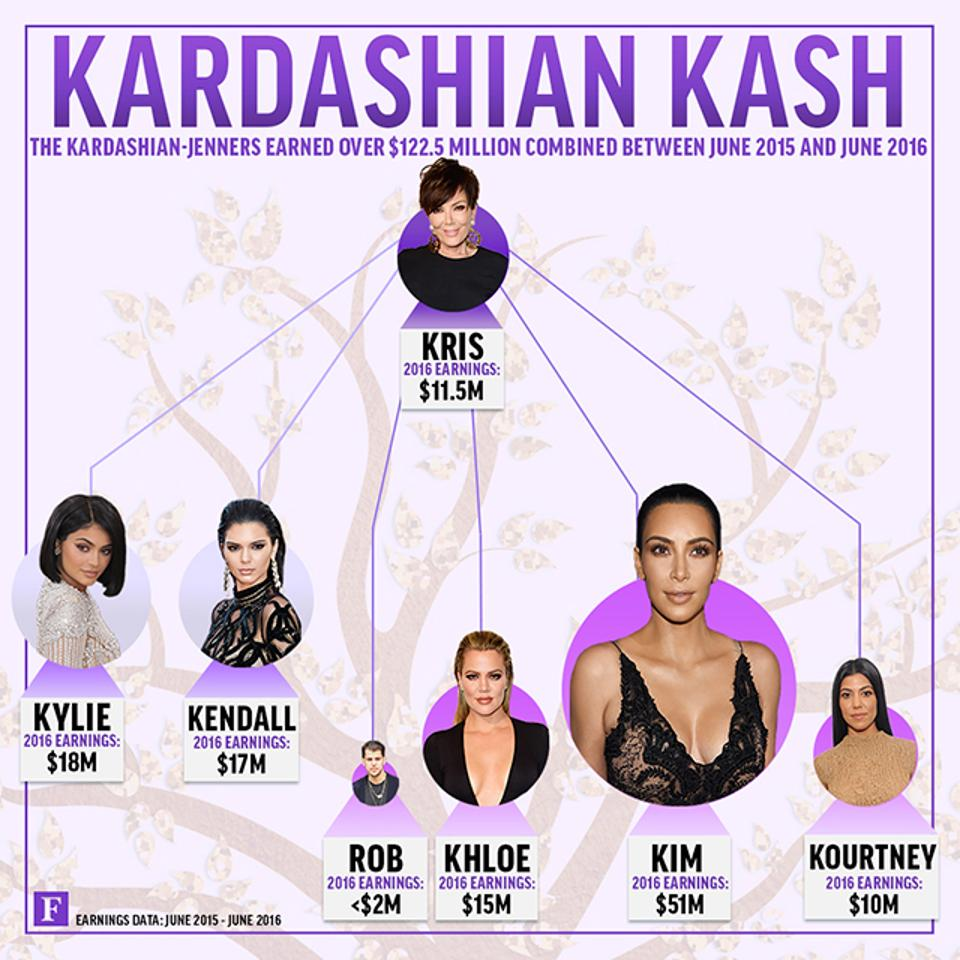 Forbes.com: Khloé Kardashian is on the TOP  America's Highest-Paid Reality Stars 2016